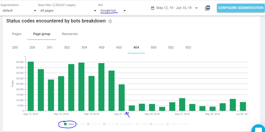 Googlebot Hits To 404s After Fix (1)